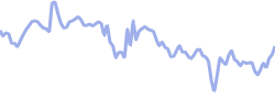 abercrombie chart