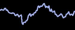 acciona chart