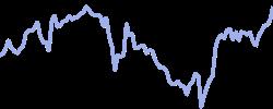 adobe chart