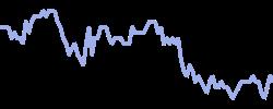 airfranceklm chart