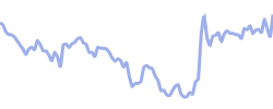 alexion chart