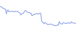 alibabahk chart