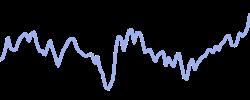 amgen chart