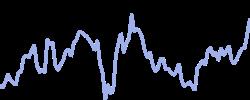 chart trend amzn