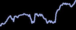 chart trend apple