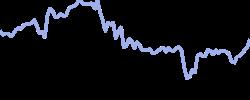 appliedmat chart