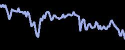 astonmartin chart