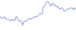 astrazeneca chart