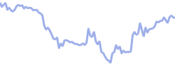 asx chart