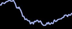 atnt chart