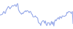 chart trend audnzd