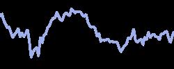 australia200 chart