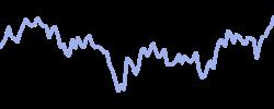autozone chart