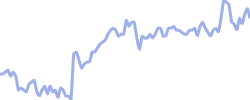 avast chart