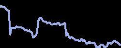 baiduhk chart