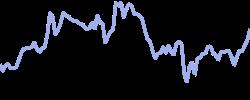 bankofam chart