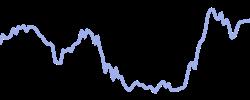 bbbeyond chart