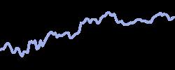 chart trend bchusd