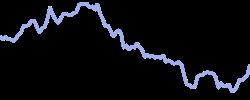 beyondmeat chart