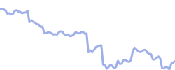 chart trend billackmanblend
