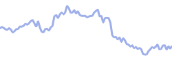 bnpparibas chart