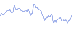 bnymellon chart