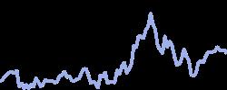 chart trend brentoil