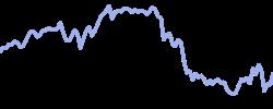britishpetroleum chart