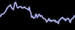 brookfield chart