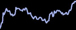 chart trend btcfutures