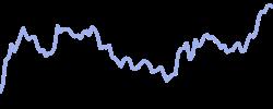 chart trend btcusd