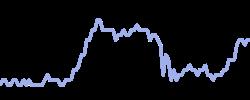 caixabank chart