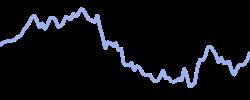 chart trend cannabisblend