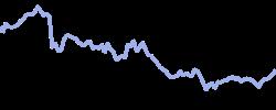 capitalone chart