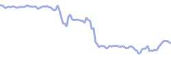 chart trend china50