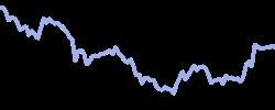 chart trend cocoa