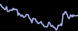 chart trend coffeec