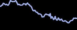 chart trend copper