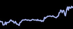 chart trend corn
