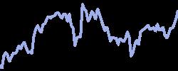 costco chart
