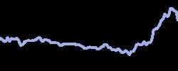 chart trend cotton
