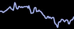 coty chart