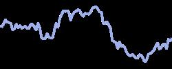 daimler chart