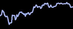 chart trend dash
