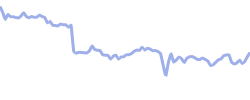 dassault chart