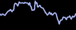 deltaair chart
