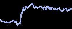 deutschebank chart