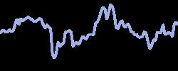 deutschepost chart
