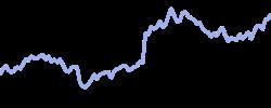 deutschetelekom chart