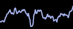 chart trend disneyx1